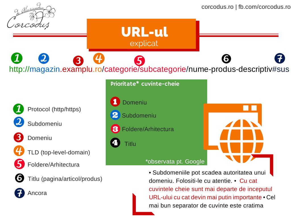 URL-structura-SEO