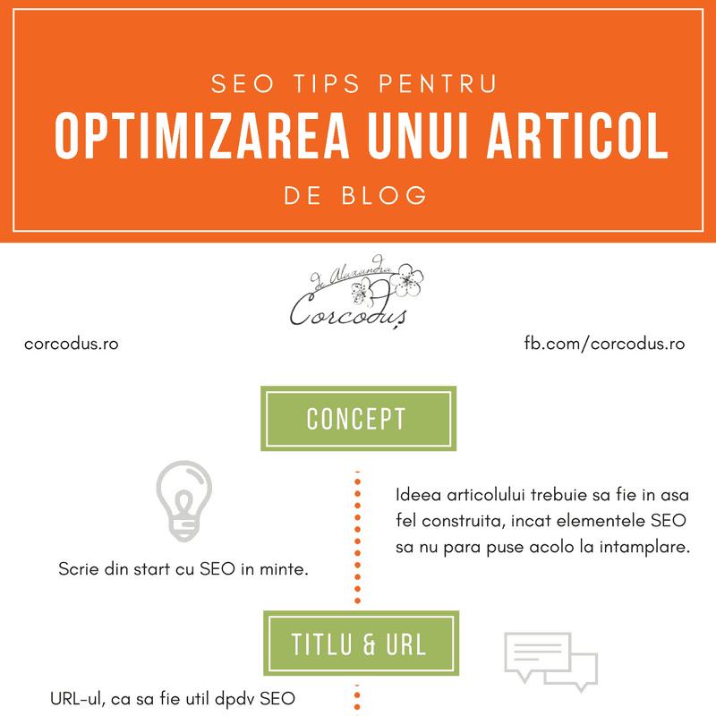 Sfaturi SEO pentru optimizarea unui articol de blog